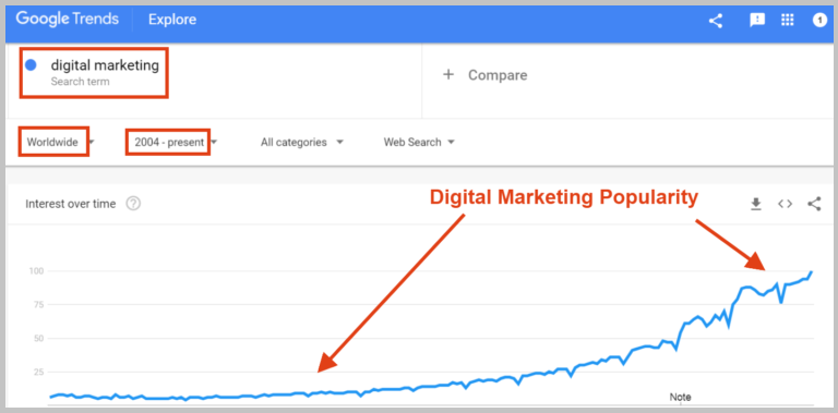 digital-marketing-popularity