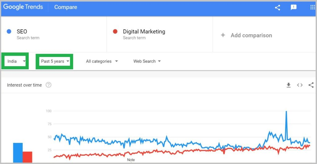 Digital Marketing and SEO India