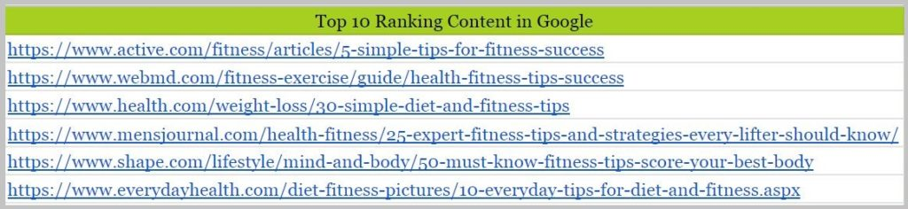 Top 10 Ranking Content in Google