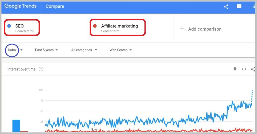 SEO vs Affiliate marketing