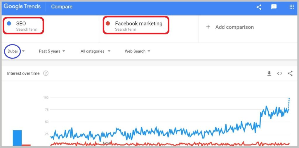 SEO vs Facebook
