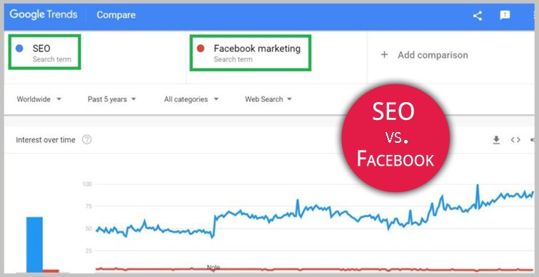 SEO vs Facebook Marketing