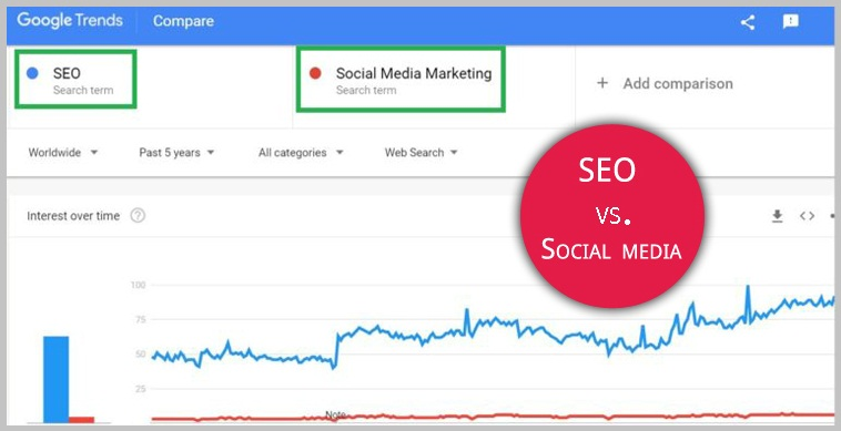 SEO vs Social Media Marketing