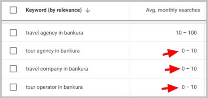 Bankura keywords